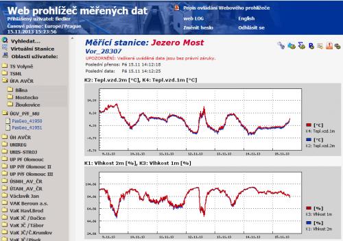 graf vlhkosti a teploty